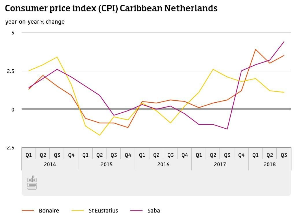 2018 Price rise on Bonaire and Saba higher than on Statia