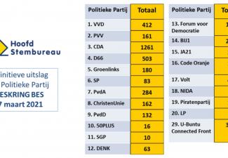 Caribbean Candidates score well in Kieskring BES