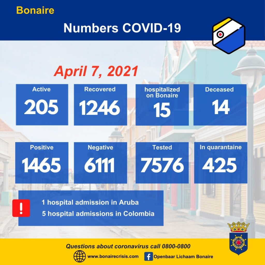 COVID-19 cases continue to drop on Bonaire
