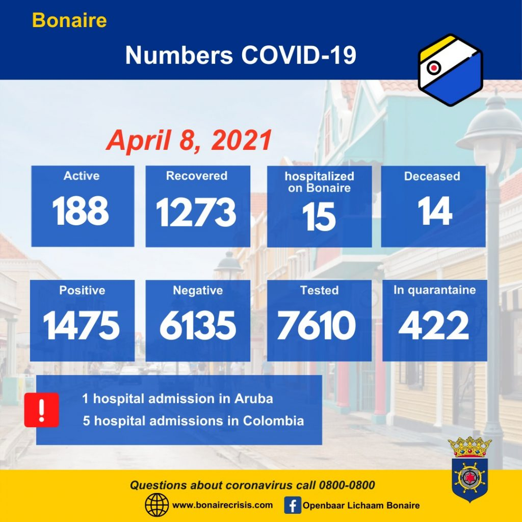 Drop in Active COVID-19 Cases on Bonaire