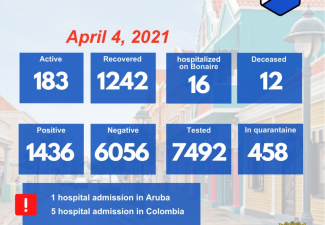 On Easter Sunday: Big Drop in Active Covid Cases Bonaire