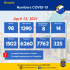 Active Covid-19 Cases Dip under 100