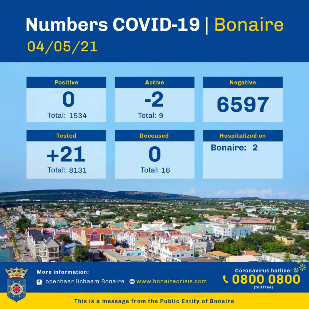 Active Covid-cases Bonaire down to 9