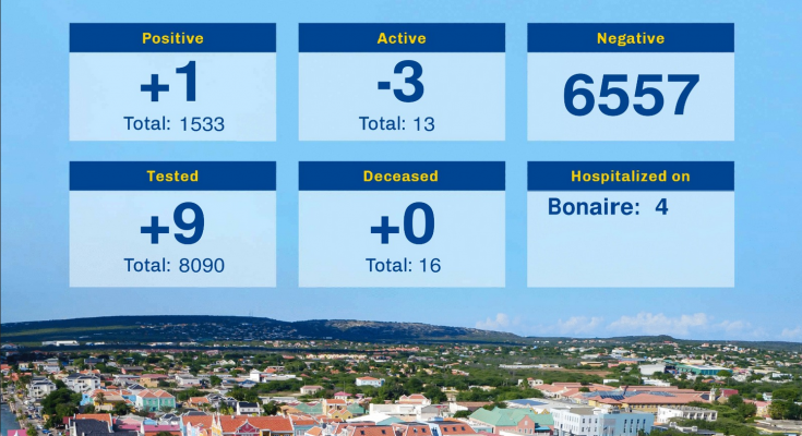 Thirteen Active Covid-cases left on Bonaire