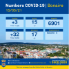 Three new infections and three recoveries leave total Covid-cases unchanged