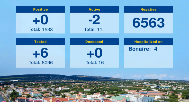 Active Covid-19 cases Bonaire down to just Eleven