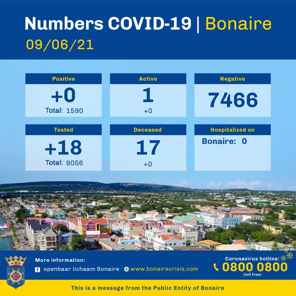 Only one active case of Covid-19 on Bonaire