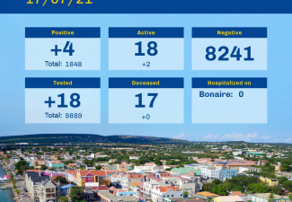 Again four more Covid Cases Bonaire