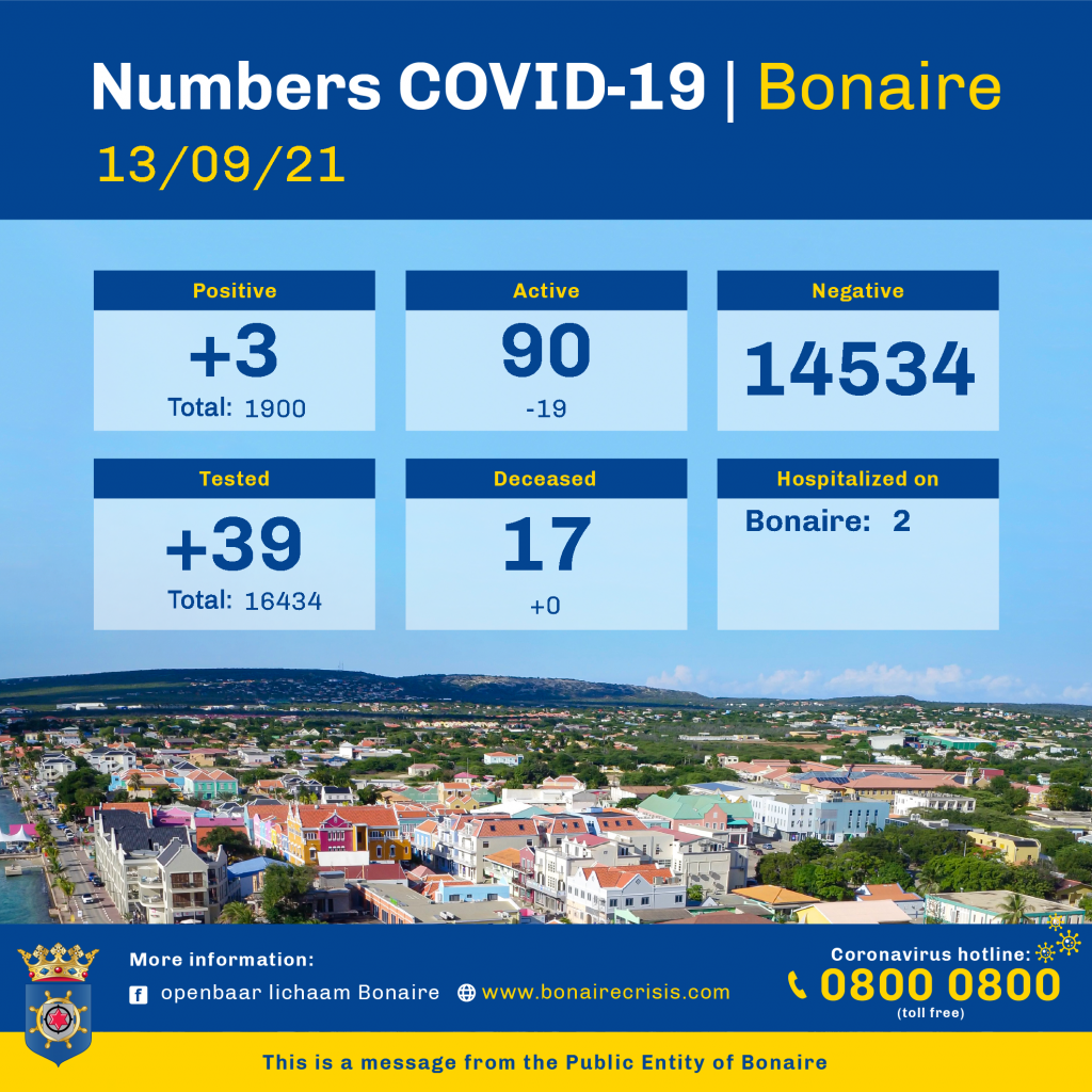 Total Covid-cases Bonaire lower at beginning of new week