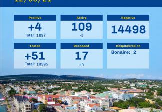 Four new cases Bonaire, but total down