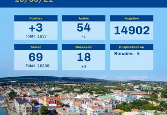Active cases on Bonaire decline to 54