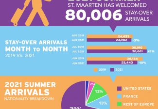 Tourism St. Maarten Continues to Recover