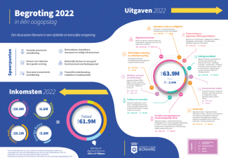 Bonaire Government with New & Innovative presentation of 2022 budget