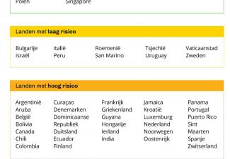 Bonaire presents new Covid-risk Country List