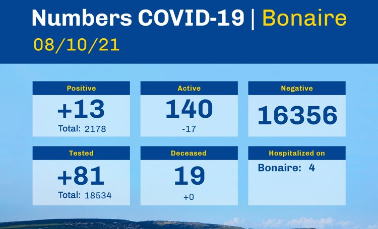 30 persons recovered from Covid-19 on Bonaire