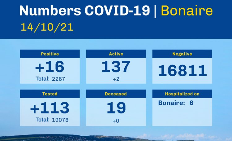 there are 137 active cases of COVID-19 on Bonaire