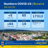 Covid-infections Bonaire continue downward trend