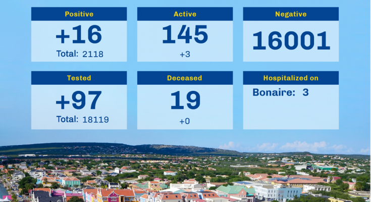 New Covid-infections remain high in Bonaire